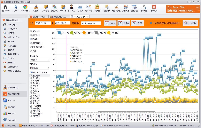 数据大厅-日报表_数据拓客(DataTook)-专业阿里国际站阿里1688店铺电商运营软件工具_喜鹊软件
